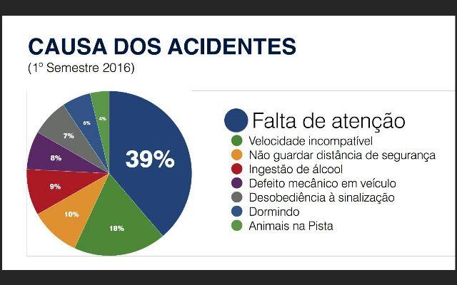 No primeiro semestre, PRF registrou quase 40% de acidentes devido o uso de celular