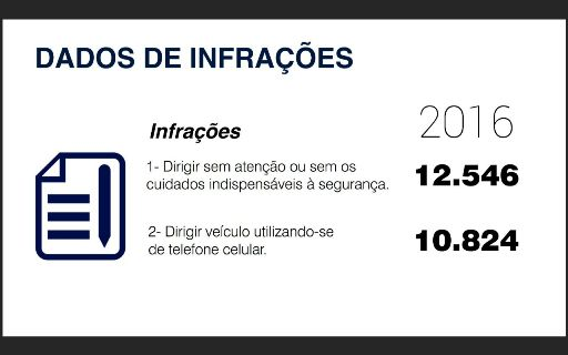 Infração é considerada média com quatro pontos na CNH