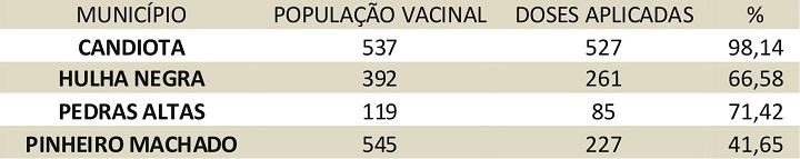 tabela vacinas